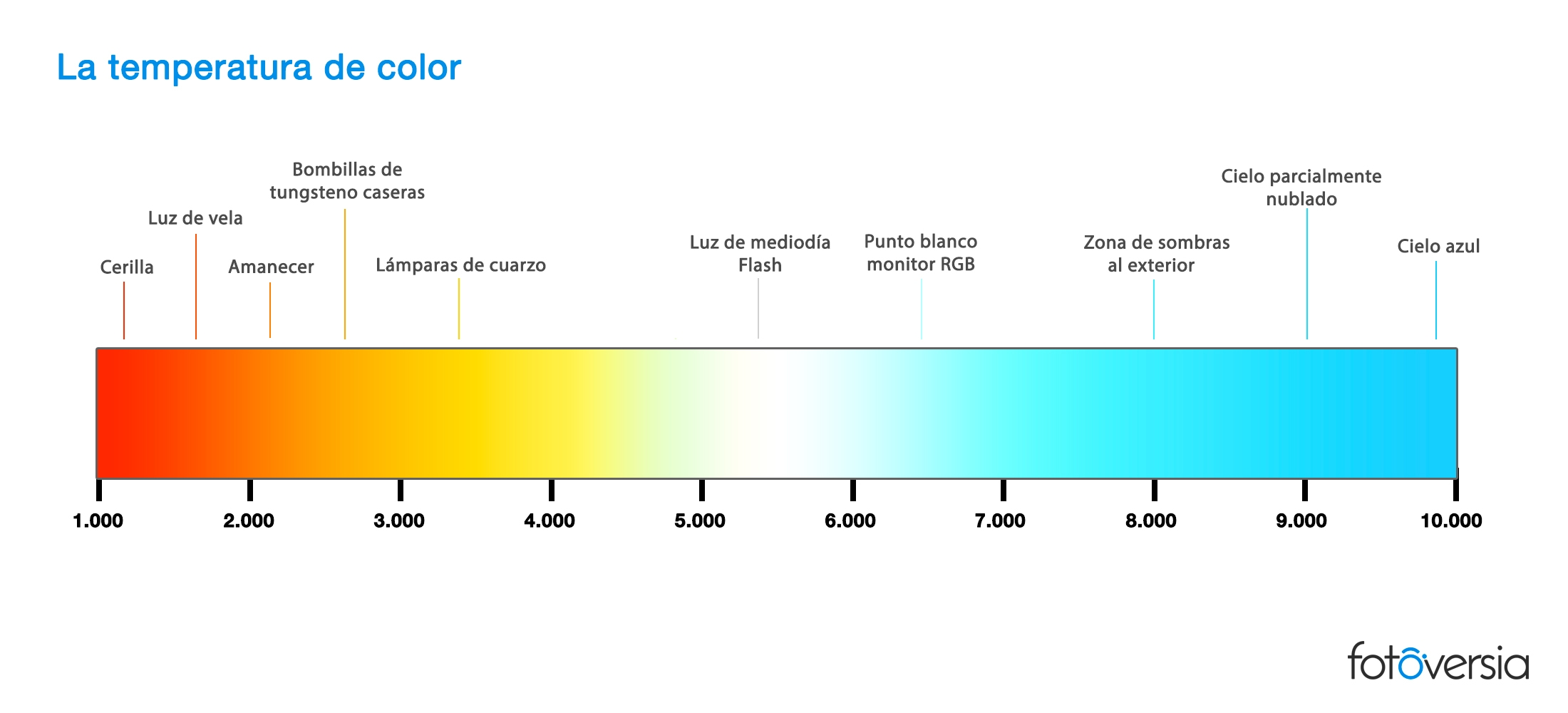 Tabla de temperatura de color